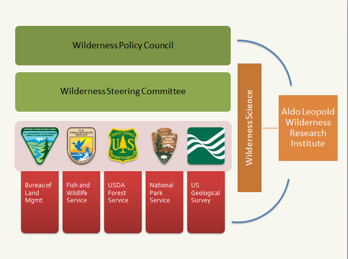 Aldo Leopold Wilderness Research Institute governance chart